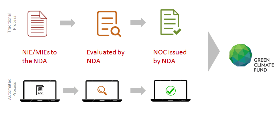 Process Improved by TechnoVista on the NDA to the GCF